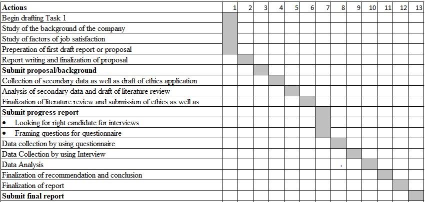 Factors influencing the job satisfaction in Wesfarmers, Australia