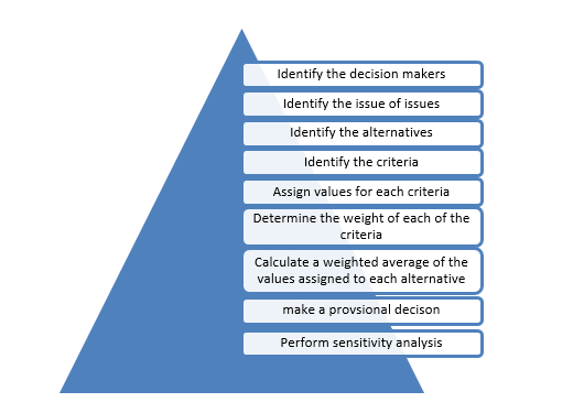 BUSN11079 Analytical Thinking and Decision Making Sample